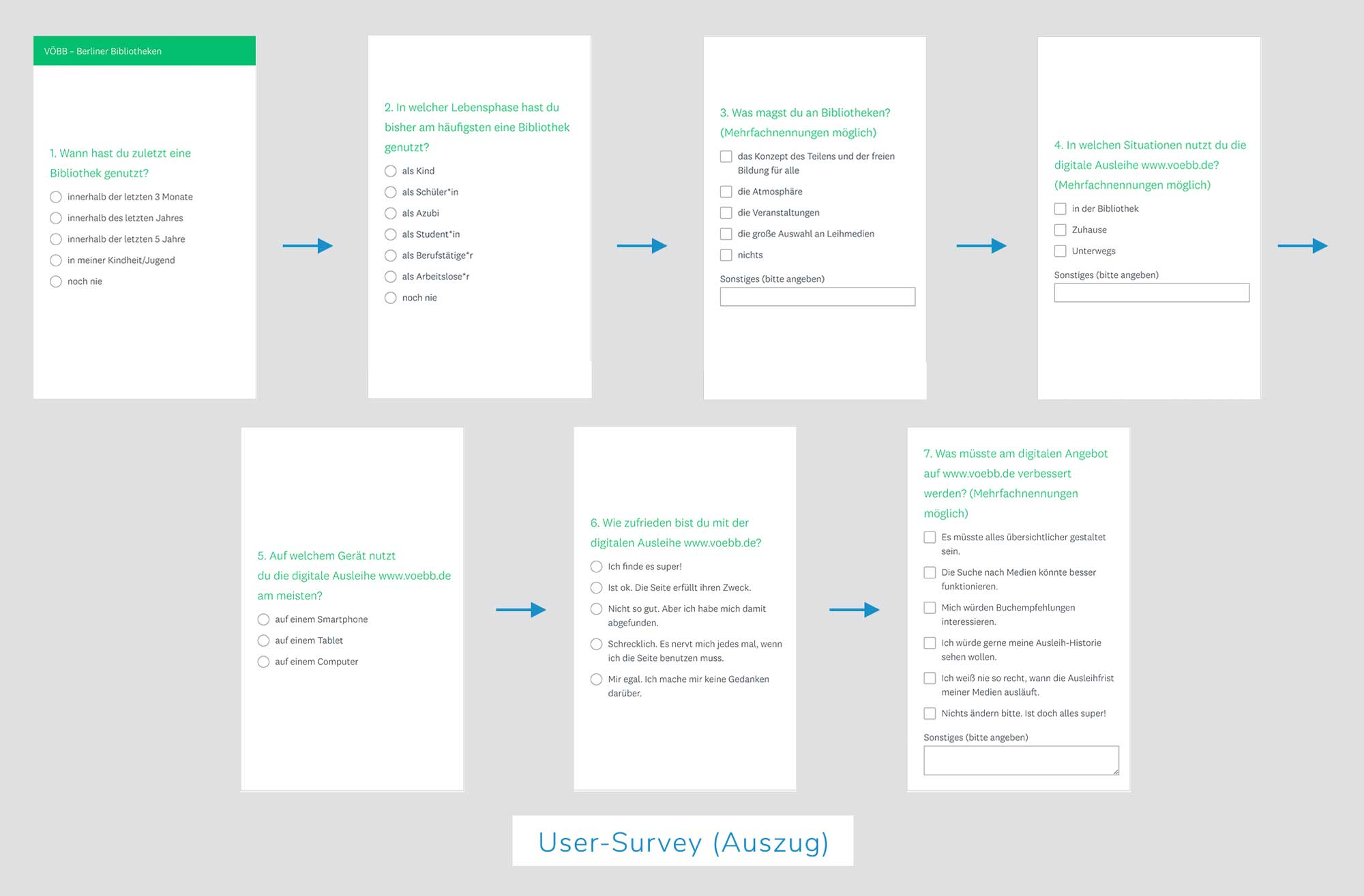 Berliner Bibliotheken, UX Design, User Survey