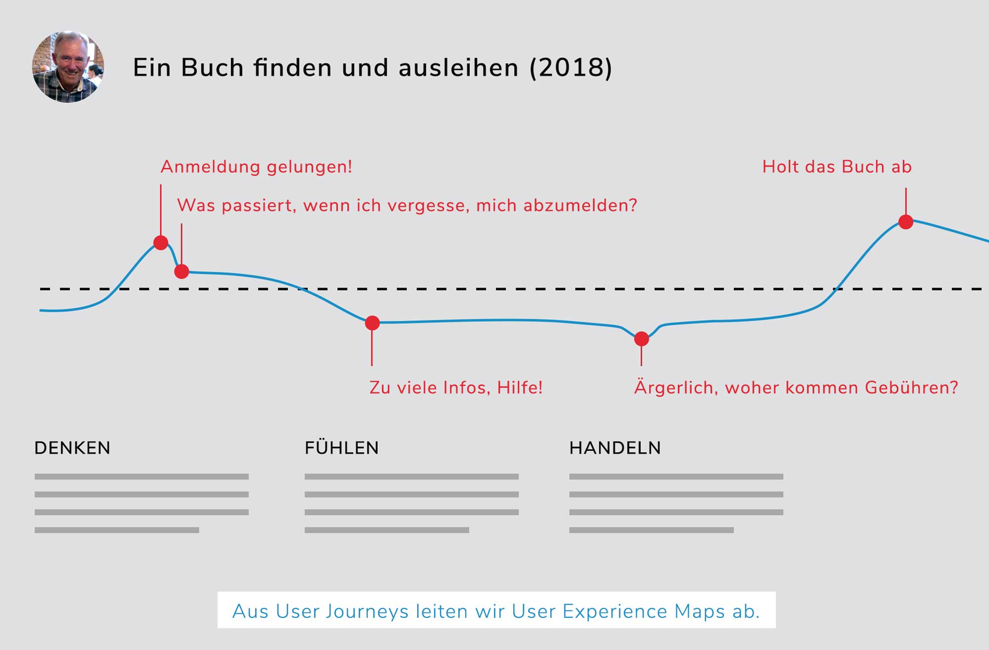 Berliner Bibliotheken, UX Design, User Research, Experience Map