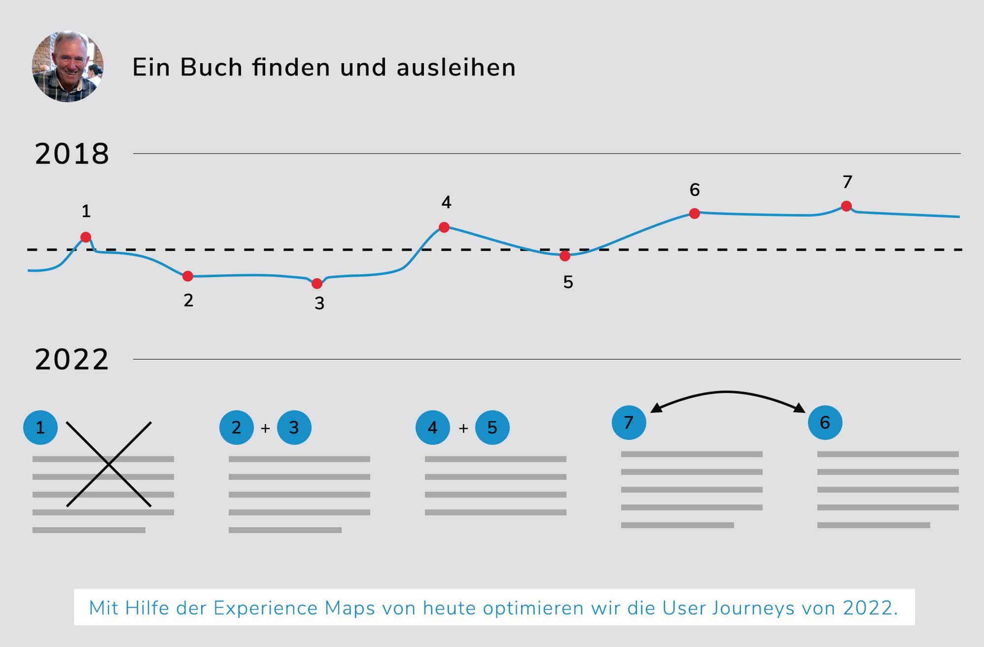 Berliner Bibliotheken, UX Design, User Research, User Journey, Future Experience Map